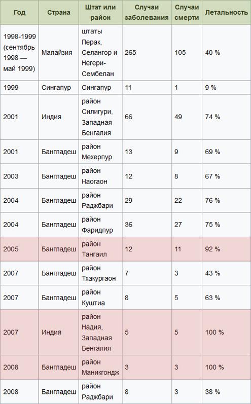 Таблица хронологи вспышек вирусной инфекции Нипах и их летальности