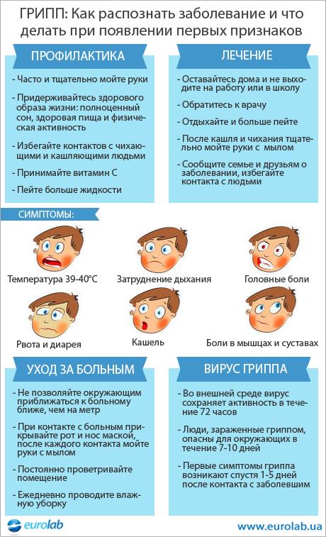 Инфографика Грипп