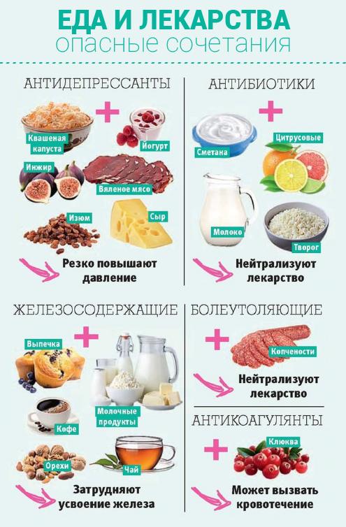 Еда и лекарства.